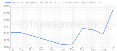 Price overview for flights from Saint Louis to New York City