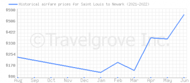 Price overview for flights from Saint Louis to Newark