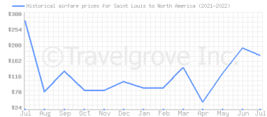 Price overview for flights from Saint Louis to North America