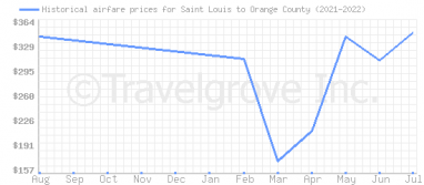 Price overview for flights from Saint Louis to Orange County