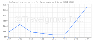 Price overview for flights from Saint Louis to Orlando