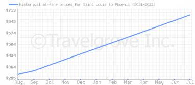 Price overview for flights from Saint Louis to Phoenix