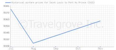 Price overview for flights from Saint Louis to Port Au Prince