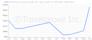 Price overview for flights from Saint Louis to Portland