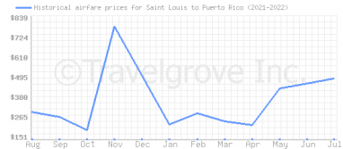 Price overview for flights from Saint Louis to Puerto Rico