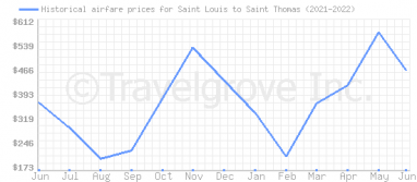 Price overview for flights from Saint Louis to Saint Thomas