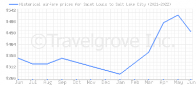 Price overview for flights from Saint Louis to Salt Lake City