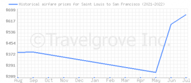 Price overview for flights from Saint Louis to San Francisco
