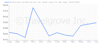 Price overview for flights from Saint Louis to San Juan