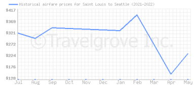 Price overview for flights from Saint Louis to Seattle