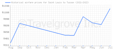 Price overview for flights from Saint Louis to Tucson