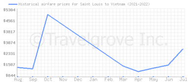 Price overview for flights from Saint Louis to Vietnam