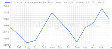 Price overview for flights from Saint Louis to Virgin Islands, U.S.