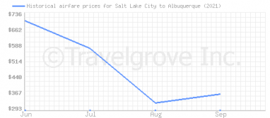 Price overview for flights from Salt Lake City to Albuquerque