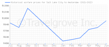 Price overview for flights from Salt Lake City to Amsterdam
