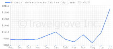 Price overview for flights from Salt Lake City to Asia