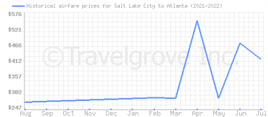 Price overview for flights from Salt Lake City to Atlanta