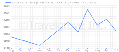 Price overview for flights from Salt Lake City to Austin
