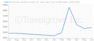 Price overview for flights from Salt Lake City to Baltimore