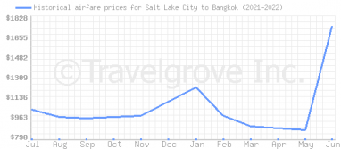 Price overview for flights from Salt Lake City to Bangkok