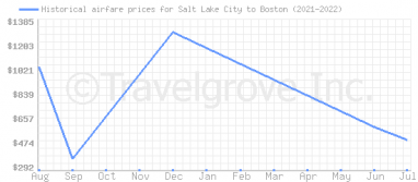 Price overview for flights from Salt Lake City to Boston