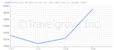 Price overview for flights from Salt Lake City to Canada