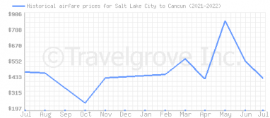Price overview for flights from Salt Lake City to Cancun