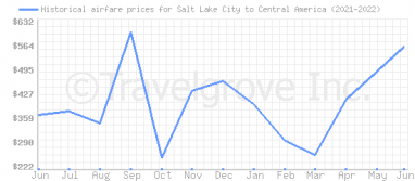 Price overview for flights from Salt Lake City to Central America