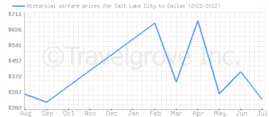 Price overview for flights from Salt Lake City to Dallas