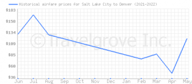 Price overview for flights from Salt Lake City to Denver