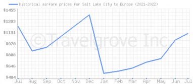 Price overview for flights from Salt Lake City to Europe