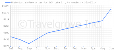Price overview for flights from Salt Lake City to Honolulu