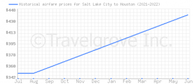 Price overview for flights from Salt Lake City to Houston