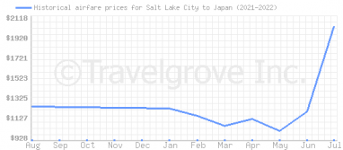 Price overview for flights from Salt Lake City to Japan