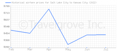 Price overview for flights from Salt Lake City to Kansas City