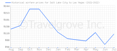 Price overview for flights from Salt Lake City to Las Vegas
