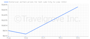Price overview for flights from Salt Lake City to Lima