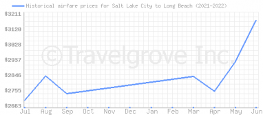 Price overview for flights from Salt Lake City to Long Beach