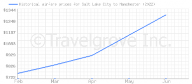 Price overview for flights from Salt Lake City to Manchester