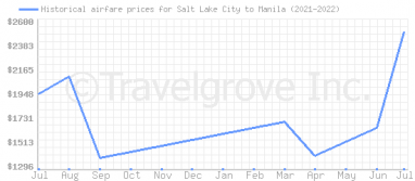 Price overview for flights from Salt Lake City to Manila