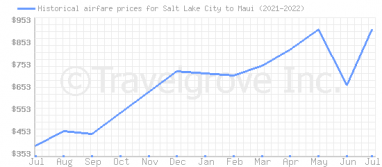 Price overview for flights from Salt Lake City to Maui