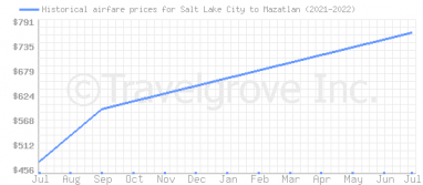 Price overview for flights from Salt Lake City to Mazatlan