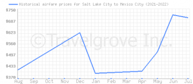 Price overview for flights from Salt Lake City to Mexico City