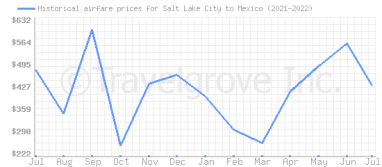 Price overview for flights from Salt Lake City to Mexico