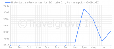 Price overview for flights from Salt Lake City to Minneapolis