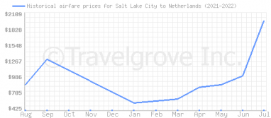Price overview for flights from Salt Lake City to Netherlands