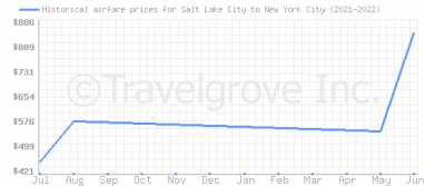 Price overview for flights from Salt Lake City to New York City