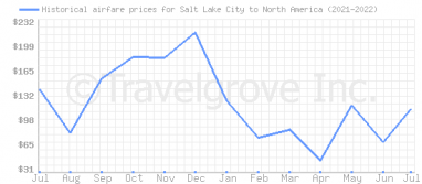 Price overview for flights from Salt Lake City to North America