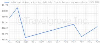 Price overview for flights from Salt Lake City to Oceania and Australasia