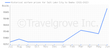 Price overview for flights from Salt Lake City to Omaha